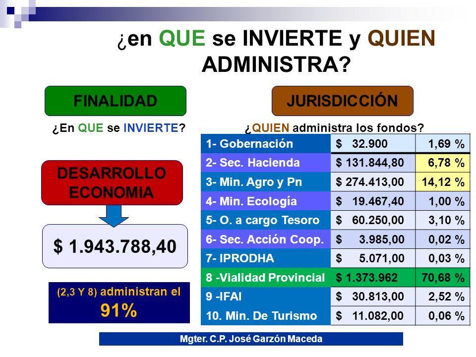 10 Clasificación Institucional: ¿Quién Gasta.D.P.
