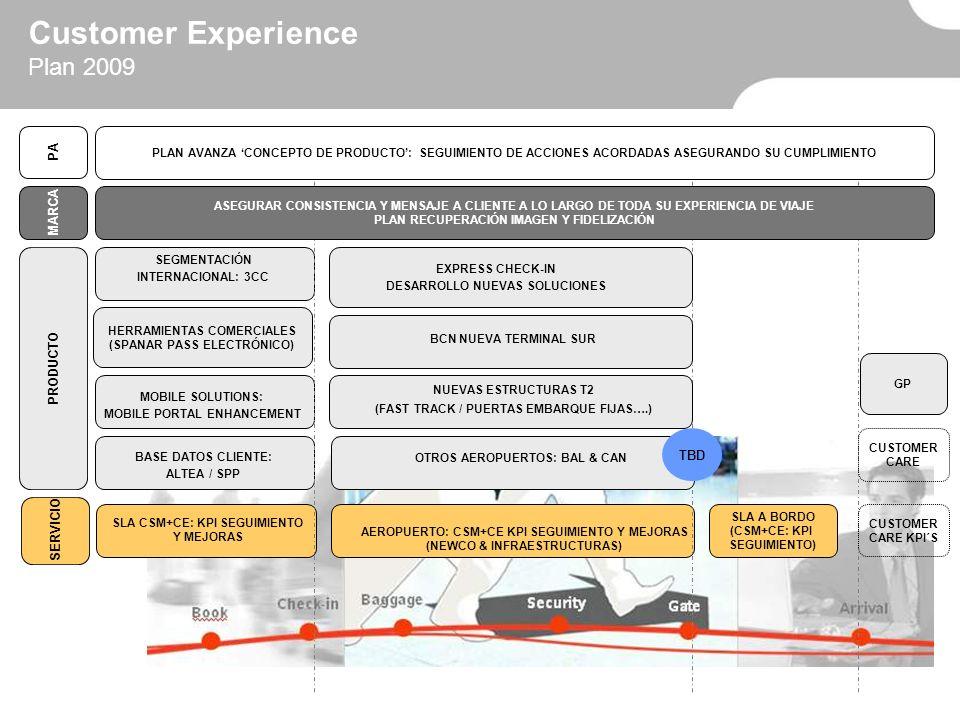 Customer Experience VP: TBA Market Research Josep Heras Gestor Producto (aeropuertos) Adolfo Muñoz CCO Sergio Allard Customer Experience Organigrama Gestor Producto (global) Tony Castell Customer Experience Quality Control Beatriz Losada