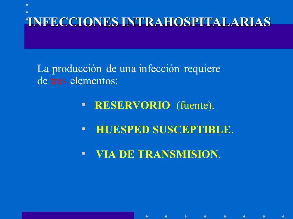 INFECCIONES INTRAHOSPITALARIAS La producción de una infección requiere de tres elementos: RESERVORIO (fuente). HUESPED SUSCEPTIBLE. VIA DE TRANSMISION