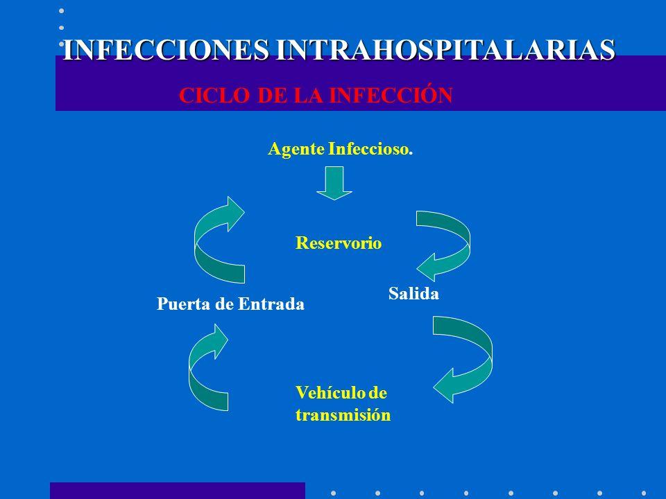 INFECCIONES INTRAHOSPITALARIAS CICLO DE LA INFECCIÓN Agente Infeccioso. Reservorio Salida Vehículo de transmisión Puerta de Entrada