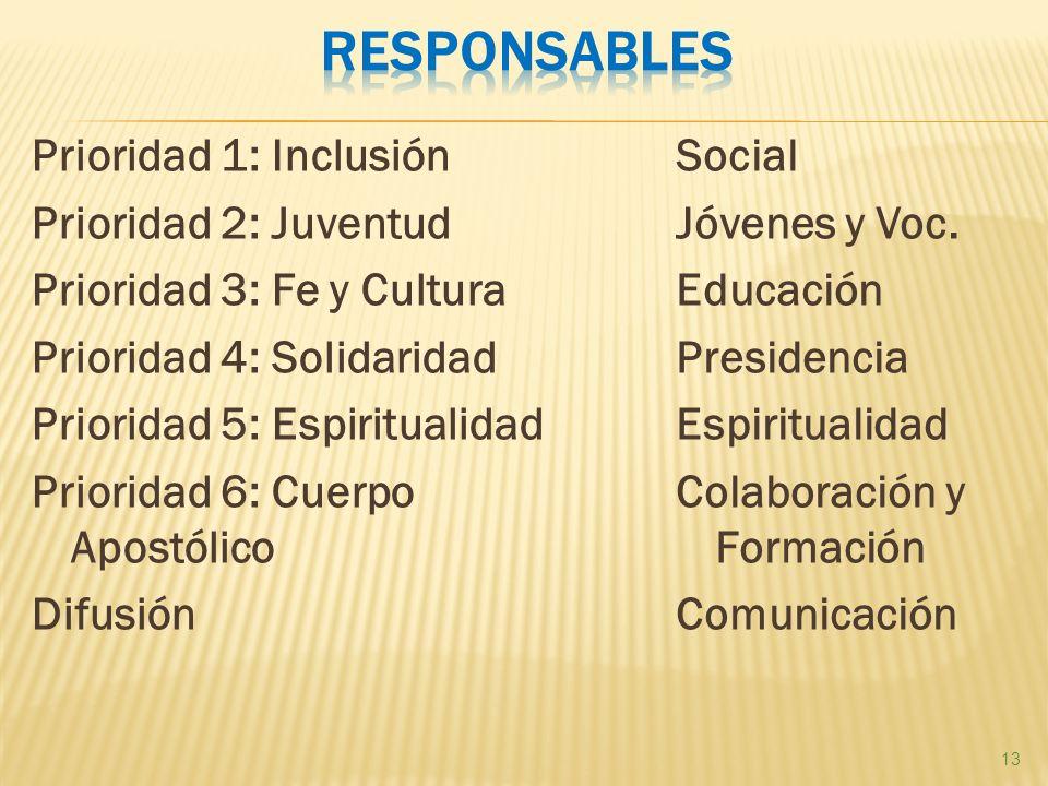 Prioridad 1: Inclusión Prioridad 2: Juventud Prioridad 3: Fe y Cultura Prioridad 4: Solidaridad Prioridad 5: Espiritualidad Prioridad 6: Cuerpo Apostólico Difusión Social Jóvenes y Voc.