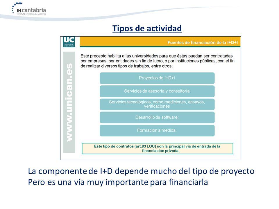 Tipos de actividad La componente de I+D depende mucho del tipo de proyecto Pero es una vía muy importante para financiarla