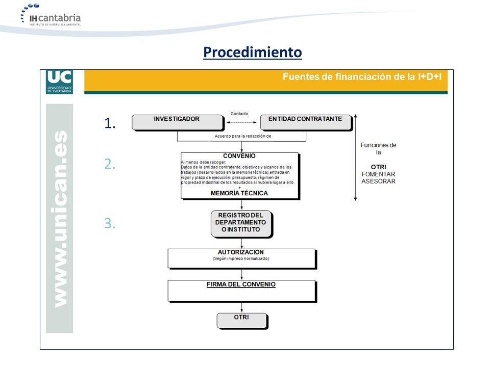 PROGRAMA DE FORMACIÓN TRASVERSAL PREPARACIÓN DE UN PROYECTO INVESTIGADOR CON UNA EMPRESA O ADMINISTRACIÓN : CONTRATOS Y CONVENIOS J OSÉ A.