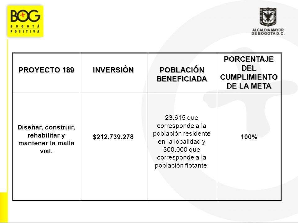 PROYECTO 189 INVERSIÓN POBLACIÓN BENEFICIADA PORCENTAJE DEL CUMPLIMIENTO DE LA META Diseñar, construir, rehabilitar y mantener la malla vial.