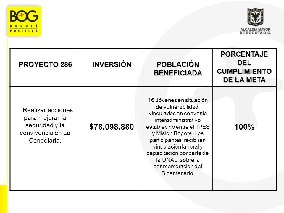 PROYECTO 286 INVERSIÓN POBLACIÓN BENEFICIADA PORCENTAJE DEL CUMPLIMIENTO DE LA META Realizar acciones para mejorar la seguridad y la convivencia en La Candelaria.