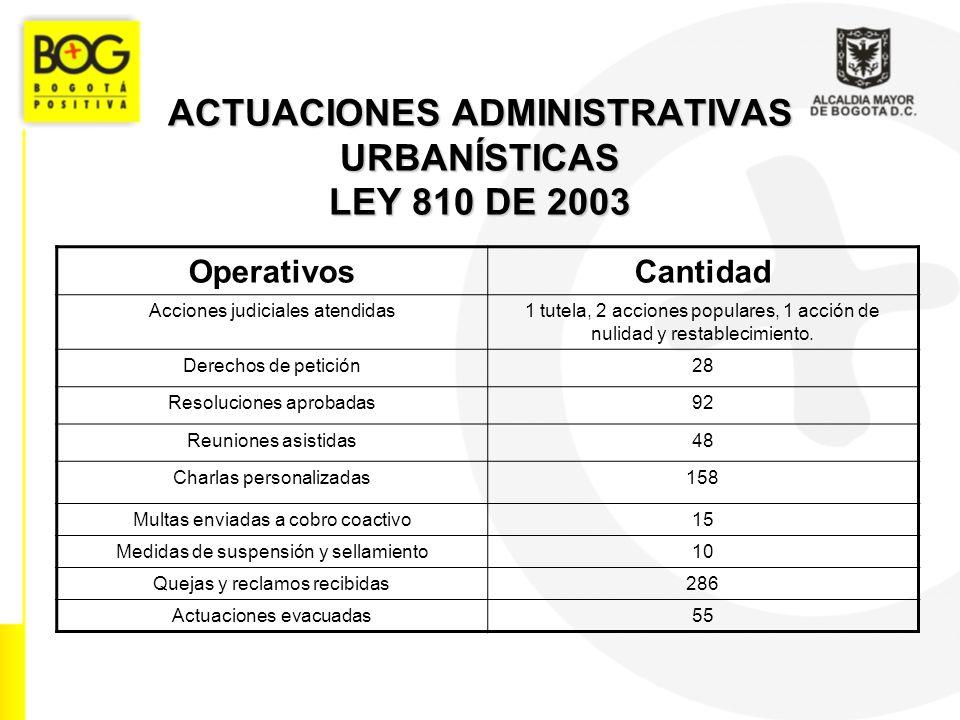 ACTUACIONES ADMINISTRATIVAS URBANÍSTICAS LEY 810 DE 2003 OperativosCantidad Acciones judiciales atendidas1 tutela, 2 acciones populares, 1 acción de nulidad y restablecimiento.