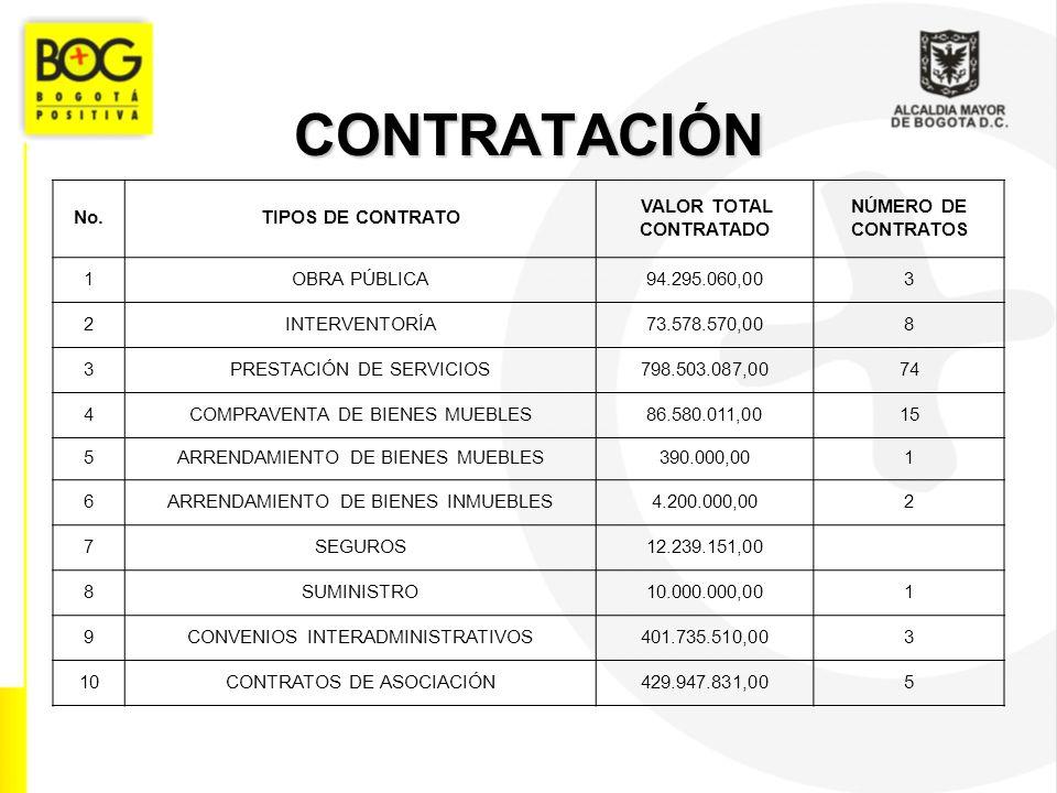 CONTRATACIÓN No.TIPOS DE CONTRATO VALOR TOTAL CONTRATADO NÚMERO DE CONTRATOS 1OBRA PÚBLICA94.295.060,003 2INTERVENTORÍA73.578.570,008 3PRESTACIÓN DE SERVICIOS798.503.087,0074 4COMPRAVENTA DE BIENES MUEBLES86.580.011,0015 5ARRENDAMIENTO DE BIENES MUEBLES390.000,001 6ARRENDAMIENTO DE BIENES INMUEBLES4.200.000,002 7SEGUROS12.239.151,00 8SUMINISTRO10.000.000,001 9CONVENIOS INTERADMINISTRATIVOS401.735.510,003 10CONTRATOS DE ASOCIACIÓN429.947.831,005