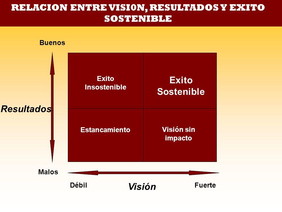Exito Insostenible Exito Sostenible Estancamiento Visión sin impacto Buenos Malos Débil Fuerte Visión Resultados RELACION ENTRE VISI0N, RESULTADOS Y E