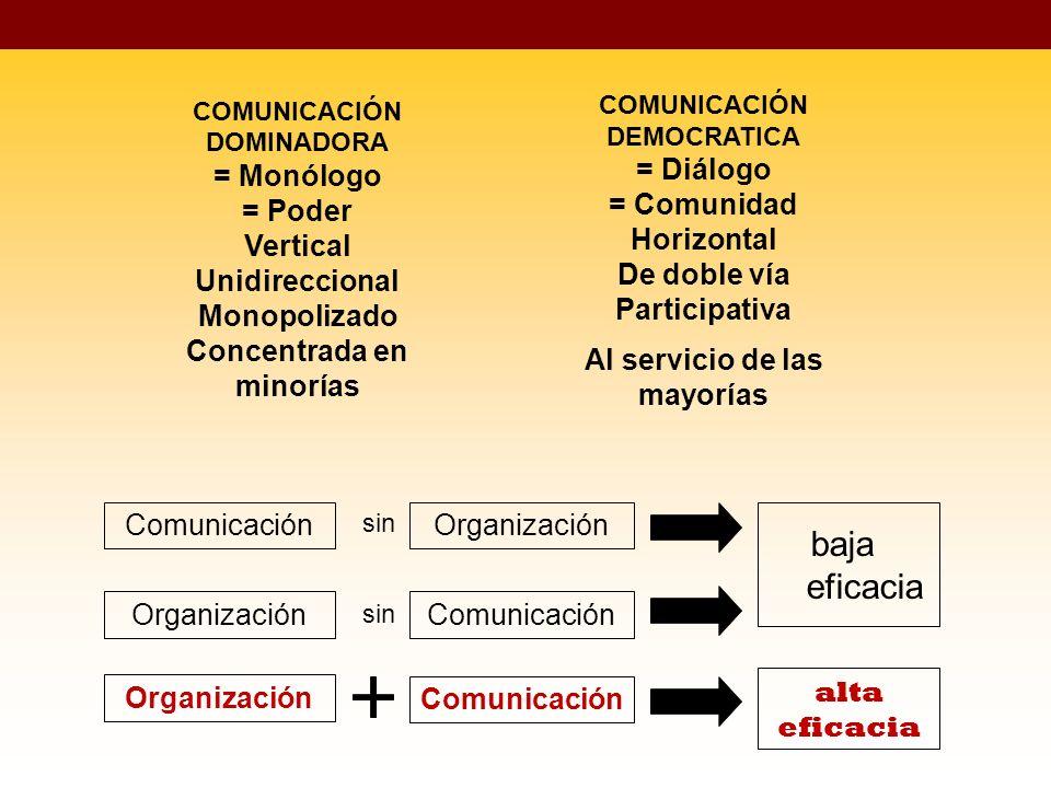 Comunicación Organización Comunicación Organización sin baja eficacia alta eficacia COMUNICACIÓN DOMINADORA = Monólogo = Poder Vertical Unidireccional Monopolizado Concentrada en minorías COMUNICACIÓN DEMOCRATICA = Diálogo = Comunidad Horizontal De doble vía Participativa Al servicio de las mayorías