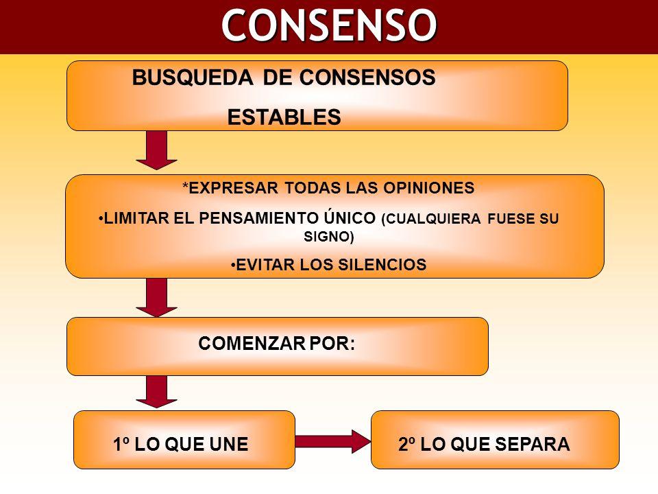 CONSENSO BUSQUEDA DE CONSENSOS ESTABLES *EXPRESAR TODAS LAS OPINIONES LIMITAR EL PENSAMIENTO ÚNICO (CUALQUIERA FUESE SU SIGNO) EVITAR LOS SILENCIOS COMENZAR POR: 1º LO QUE UNE2º LO QUE SEPARA