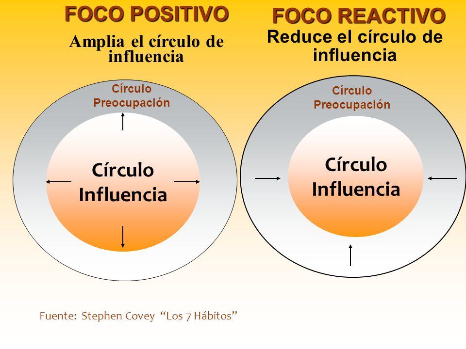 Círculo Preocupación Círculo Influencia Círculo Influencia Círculo Preocupación Fuente: Stephen Covey Los 7 Hábitos FOCO POSITIVO Amplia el círculo de influencia FOCO REACTIVO FOCO REACTIVO Reduce el círculo de influencia
