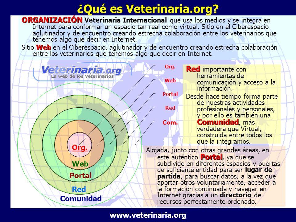 Org. Web Portal Red Com. ORGANIZACIÓN ORGANIZACIÓN Veterinaria Internacional que usa los medios y se integra en Internet para conformar un espacio tan