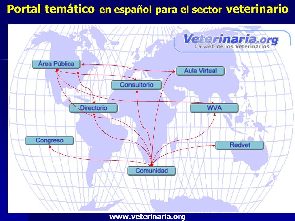 Organización profesional internacional (veterinarios de múltiples países) V eterinaria.org Universalidad Apertura a otros sitios Aglutinador - Encuentro Aporte-colaboración altruista E.