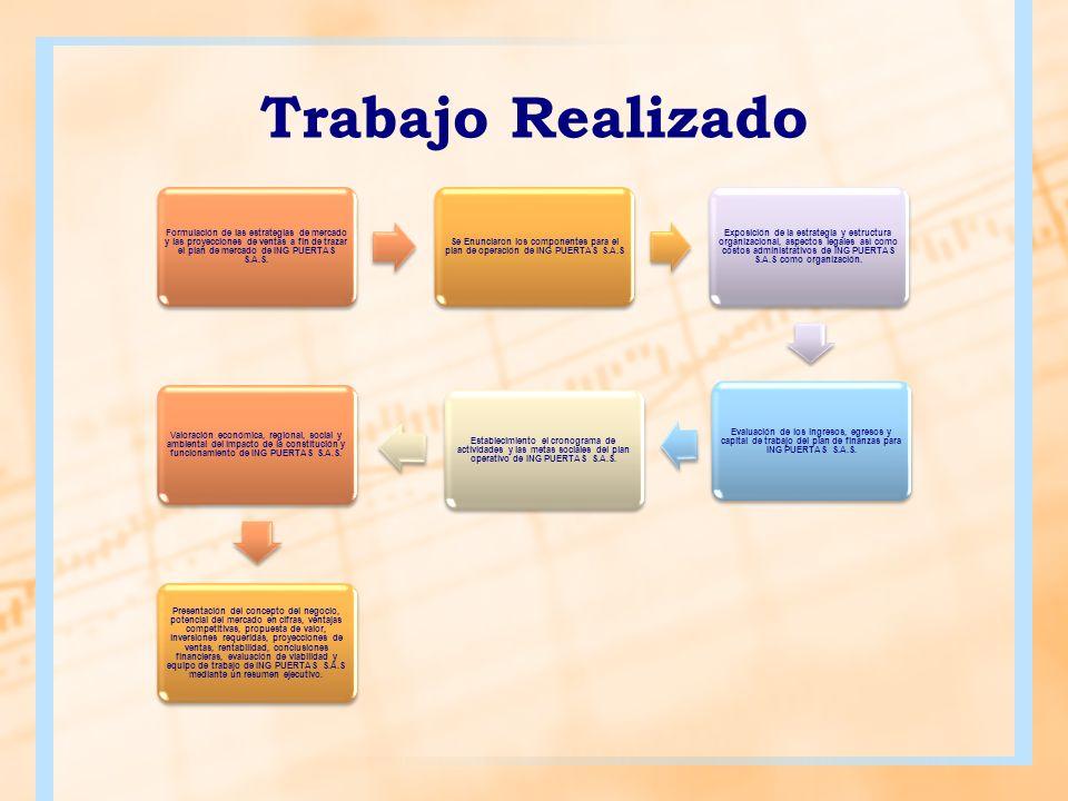 Trabajo Realizado Formulación de las estrategias de mercado y las proyecciones de ventas a fin de trazar el plan de mercado de ING PUERTAS S.A.S. Se E