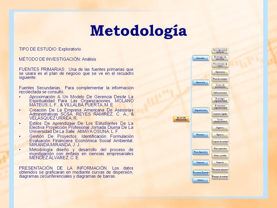Metodología TIPO DE ESTUDIO: Exploratorio MÉTODO DE INVESTIGACIÓN: Análisis FUENTES PRIMARIAS: Una de las fuentes primarias que se usara es el plan de