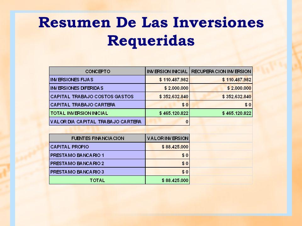 Proyecciones De Ventas Y Rentabilidad Tabla 1 Tasa interna de retorno ANALISIS FINANCIERO TIR354% VPN$ 1.464.241.059 TIO5% B/C2,95 TVR12%