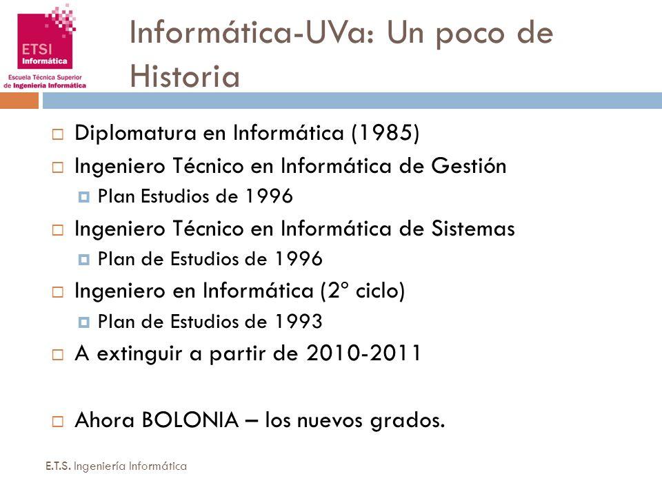 Informática-UVa: Un poco de Historia E.T.S. Ingeniería Informática Diplomatura en Informática (1985) Ingeniero Técnico en Informática de Gestión Plan
