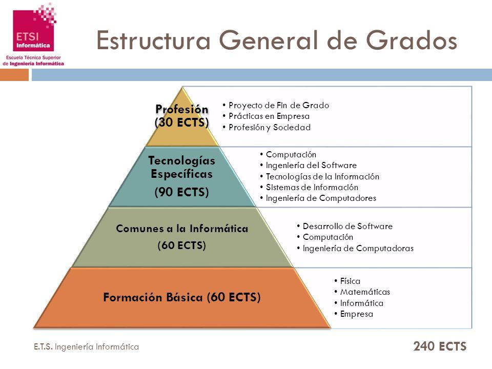 Estructura General de Grados 240 ECTS E.T.S. Ingeniería Informática Proyecto de Fin de Grado Prácticas en Empresa Profesión y Sociedad Profesión (30 E