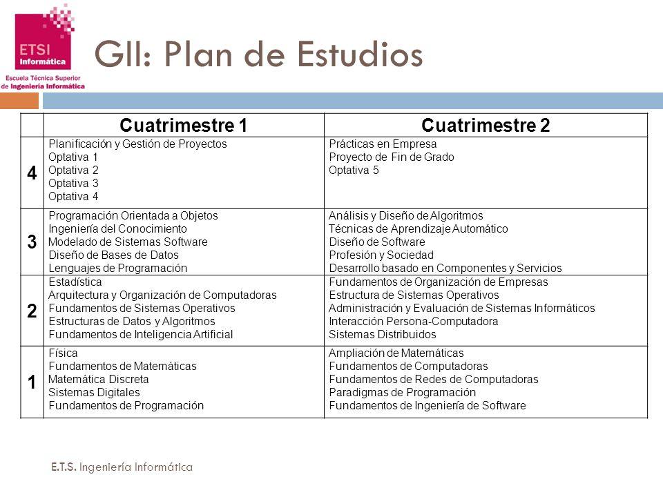 GII: Plan de Estudios E.T.S. Ingeniería Informática Cuatrimestre 1Cuatrimestre 2 4 Planificación y Gestión de Proyectos Optativa 1 Optativa 2 Optativa