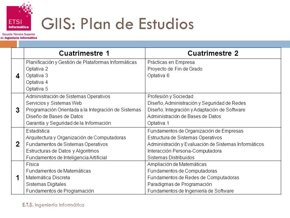 GIIS: Plan de Estudios E.T.S. Ingeniería Informática Cuatrimestre 1Cuatrimestre 2 4 Planificación y Gestión de Plataformas Informáticas Optativa 2 Opt