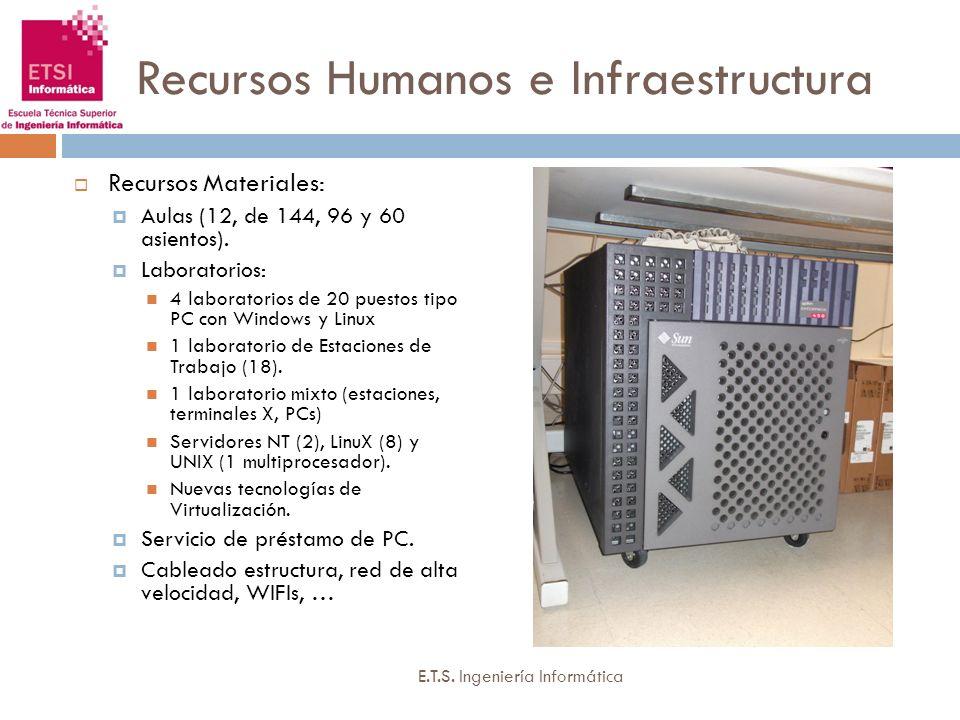 Recursos Humanos e Infraestructura Recursos Materiales: Aulas (12, de 144, 96 y 60 asientos). Laboratorios: 4 laboratorios de 20 puestos tipo PC con W