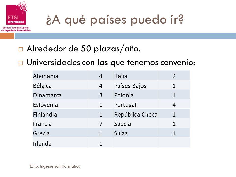 ¿A qué países puedo ir? Alrededor de 50 plazas/año. Universidades con las que tenemos convenio: Alemania4Italia2 Bélgica4Países Bajos1 Dinamarca3Polon