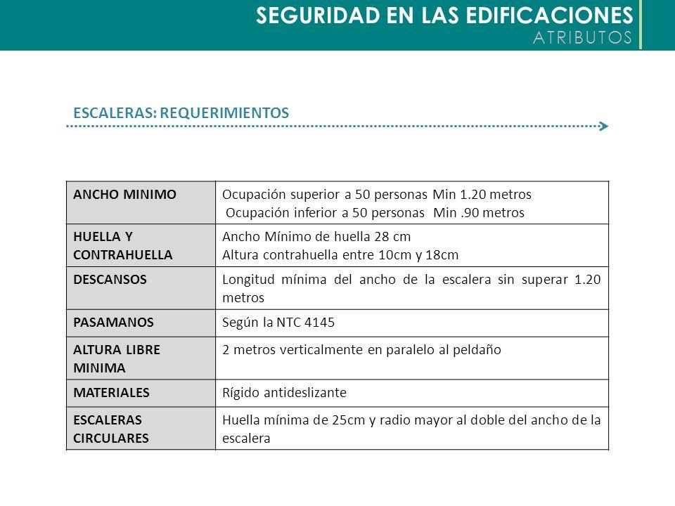 SEGURIDAD EN LAS EDIFICACIONES ATRIBUTOS ESCALERAS: REQUERIMIENTOS ANCHO MINIMOOcupación superior a 50 personas Min 1.20 metros Ocupación inferior a 5