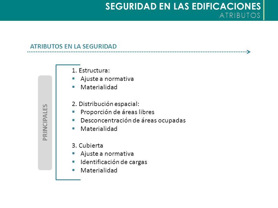 SEGURIDAD EN LAS EDIFICACIONES ATRIBUTOS ATRIBUTOS EN LA SEGURIDAD 1. Estructura: Ajuste a normativa Materialidad 2. Distribución espacial: Proporción