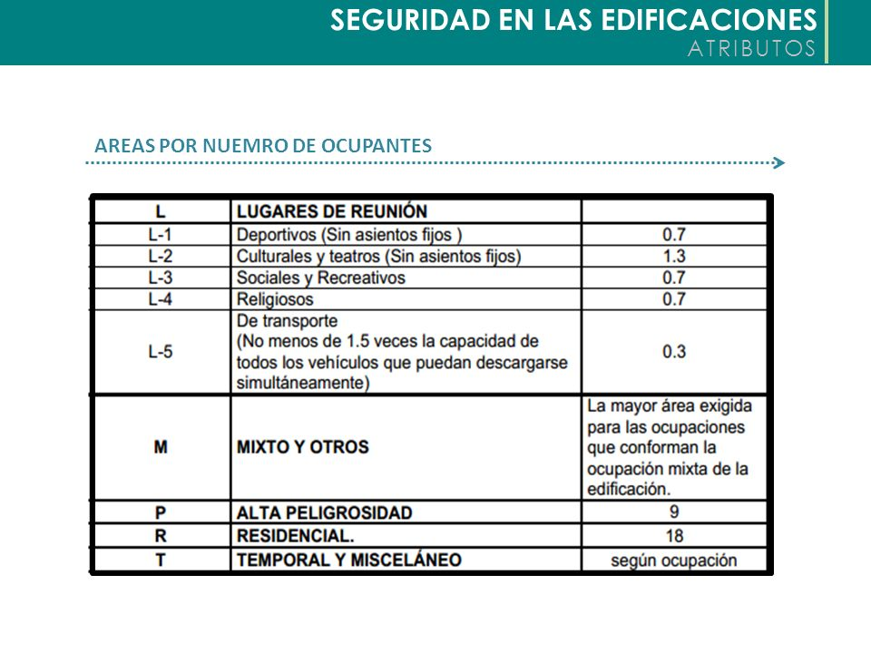 SEGURIDAD EN LAS EDIFICACIONES ATRIBUTOS ANCHO DE SALIDAS POR CARGA DE OCUPACION