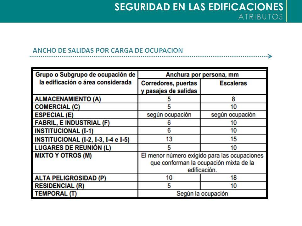 SEGURIDAD EN LAS EDIFICACIONES ATRIBUTOS NUMERO DE SALIDAS POR OCUPACION