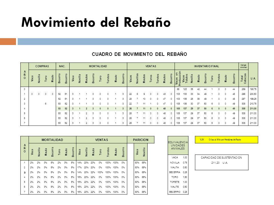 Capacidad de Sustentación TIPO DE PASTOUSOTRATAMIENTO AREA ( has: ) CARGA ANIMAL PORCENTAJE APROVECH. CAPACIDAD SUSTENT. U.A. Brachiaria radicams Past