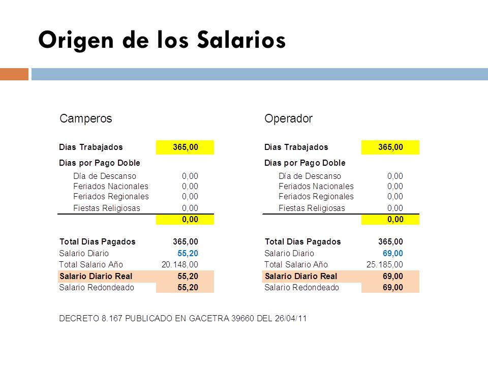 Origen de los Salarios