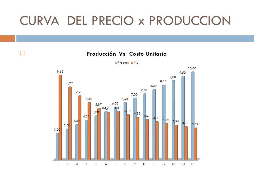 PRECIO FINAL Precio Leche = Renta Bruta Anual Venta Total Anual de Leche