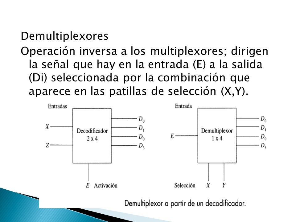 Demultiplexores Operación inversa a los multiplexores; dirigen la señal que hay en la entrada (E) a la salida (Di) seleccionada por la combinación que