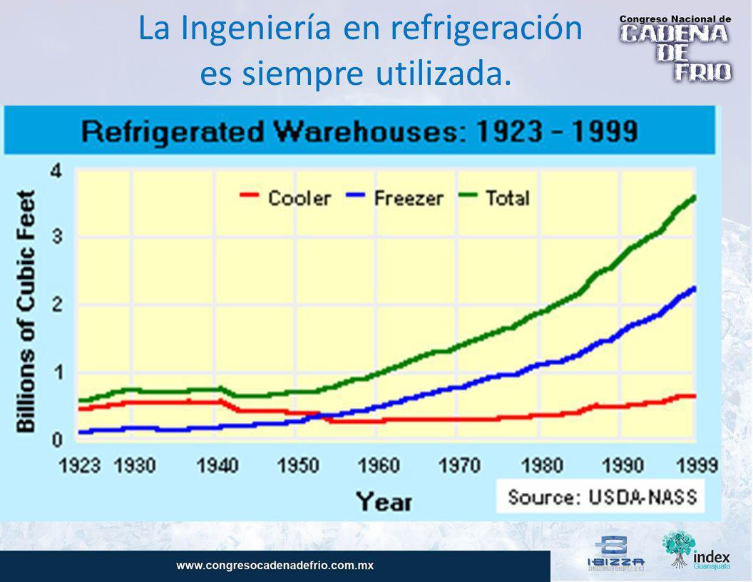 La Ingeniería en refrigeración es siempre utilizada.