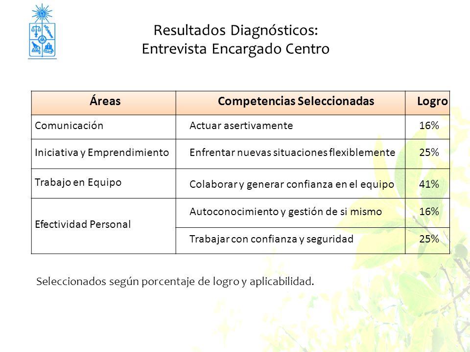 Resultados Diagnósticos: Entrevista Encargado Centro ÁreasCompetencias SeleccionadasLogro ComunicaciónActuar asertivamente16% Iniciativa y Emprendimie