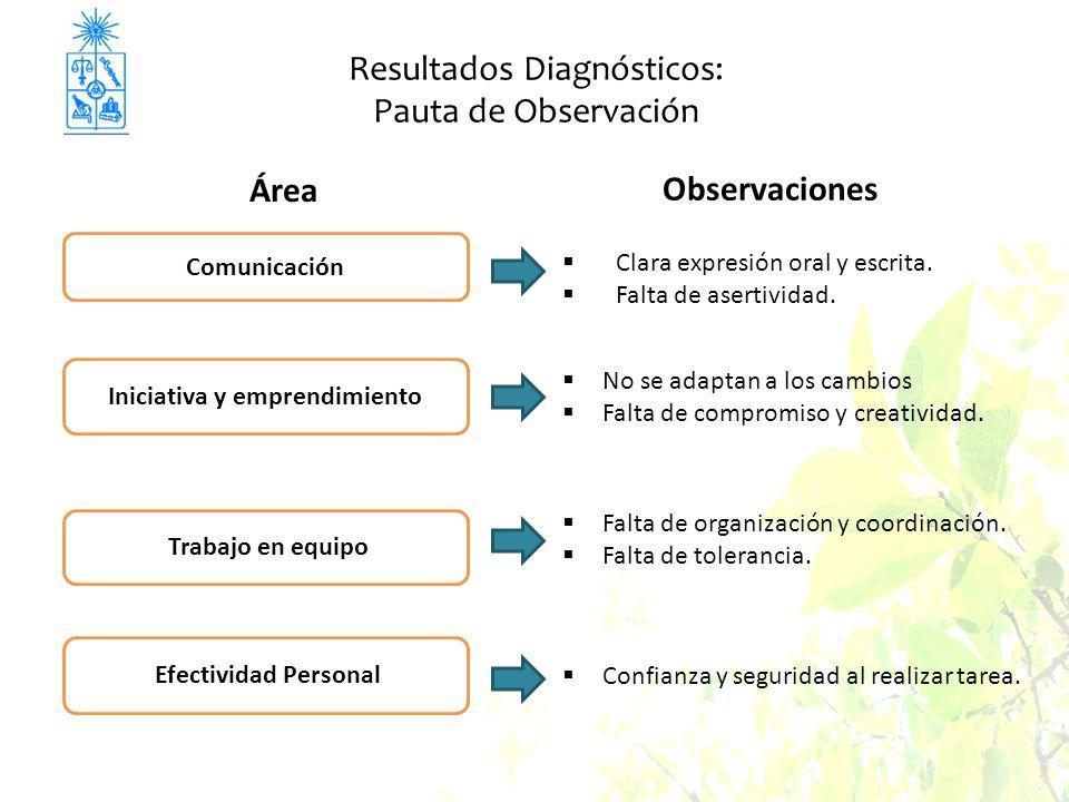Resultados Diagnósticos: Pauta de Observación Área Observaciones Comunicación Iniciativa y emprendimiento Trabajo en equipo Efectividad Personal Clara