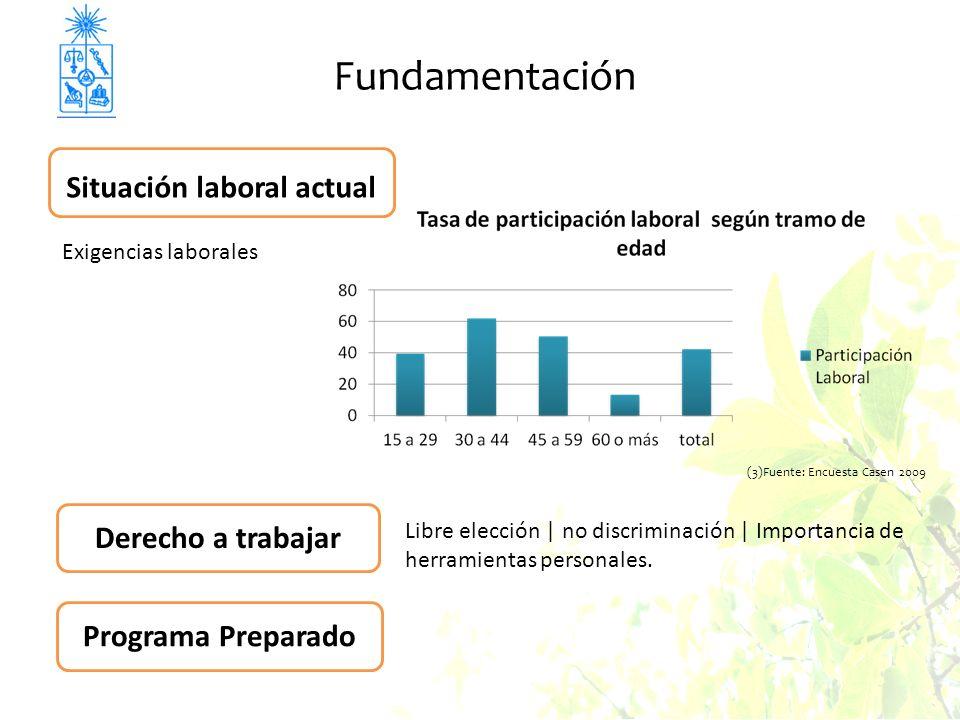 Exigencias laborales Situación laboral actual Libre elección | no discriminación | Importancia de herramientas personales.