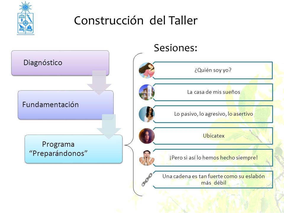 Construcción del Taller ¿Quién soy yo.