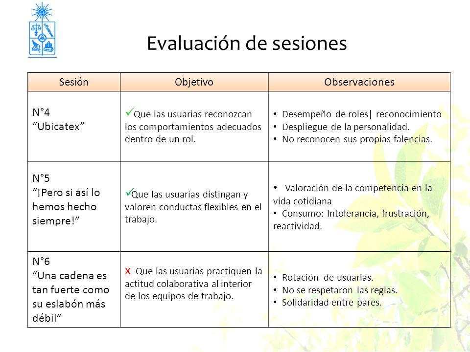 Evaluación de sesiones SesiónObjetivo Observaciones N°4 Ubicatex Que las usuarias reconozcan los comportamientos adecuados dentro de un rol. Desempeño