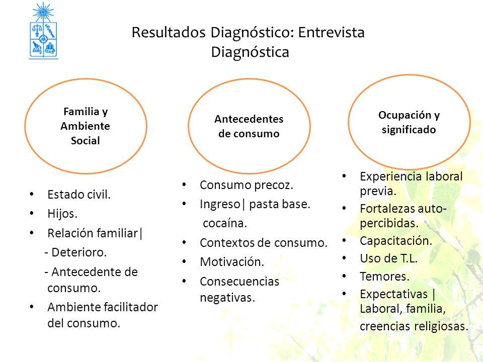 Resultados Diagnóstico: Entrevista Diagnóstica Estado civil.