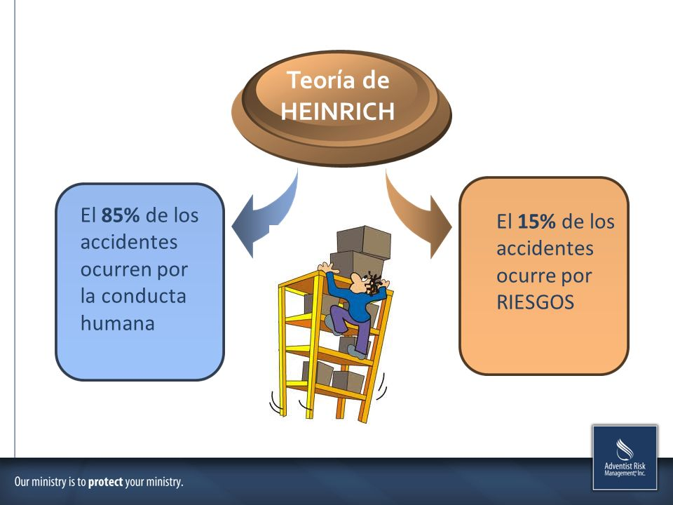 Teoría de HEINRICH El 85% de los accidentes ocurren por la conducta humana El 15% de los accidentes ocurre por RIESGOS