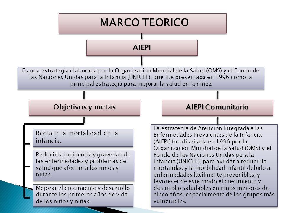 MARCO TEORICO Proceso de Atención de Enfermería Proceso de Atención de Enfermería El proceso de enfermería se deriva del método científico y en su for