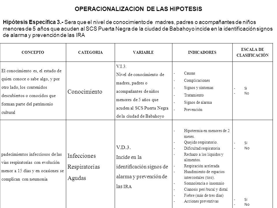 OPERACIONALIZACION DE LAS HIPOTESIS Hipótesis Específica 2.- Los factores ambientales repercuten en la incidencia y prevalencia de las infecciones res