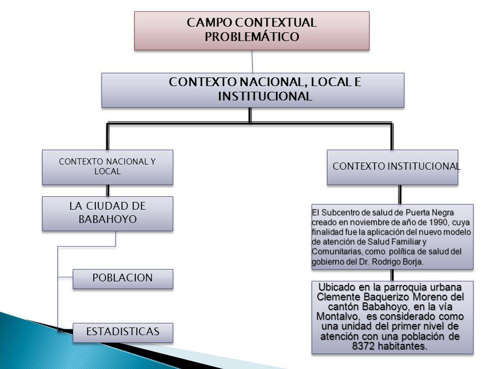 UNIVERSIDAD TECNICA DE BABAHOYO FACULTAD DE CIENCIAS M É DICA ESCUELA DE ENFERMERIA TESIS PREVIO A LA OBTENCION DEL TITULO DE LICENCIADA/O TEMA: Facto