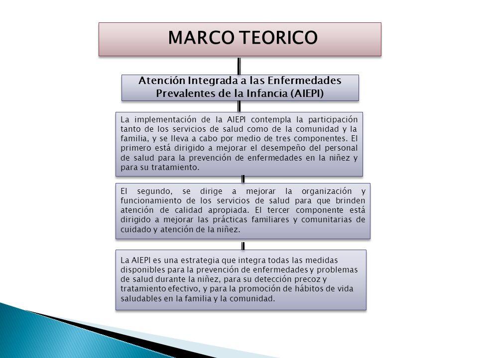 MARCO TEORICO Atención Integrada a las Enfermedades Prevalentes de la Infancia (AIEPI) La implementación de la AIEPI contempla la participación tanto de los servicios de salud como de la comunidad y la familia, y se lleva a cabo por medio de tres componentes.