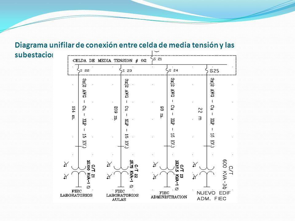 Esta S/E cuenta con las siguientes características: 1 transformador 3Ø marca Ecuatran de potencia 600KVA (intemperie).