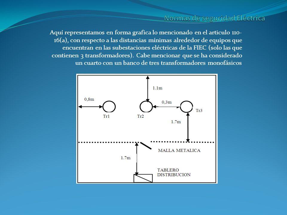 Aquí representamos en forma grafica lo mencionado en el articulo 110- 16(a), con respecto a las distancias mínimas alrededor de equipos que encuentran