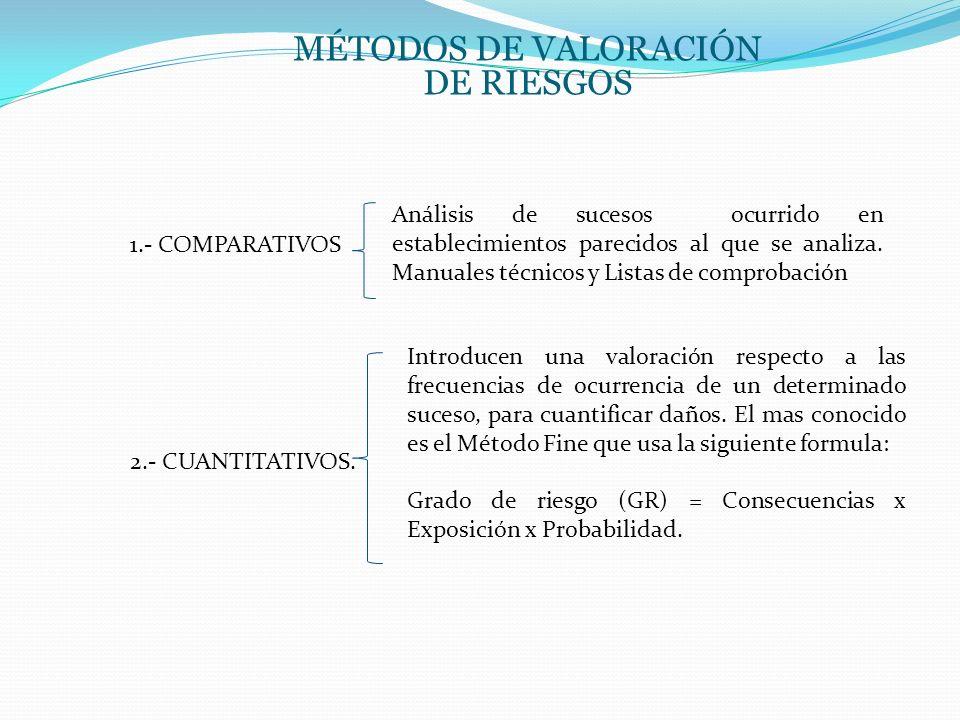 MÉTODOS DE VALORACIÓN DE RIESGOS 1.- COMPARATIVOS 2.- CUANTITATIVOS. Introducen una valoración respecto a las frecuencias de ocurrencia de un determin