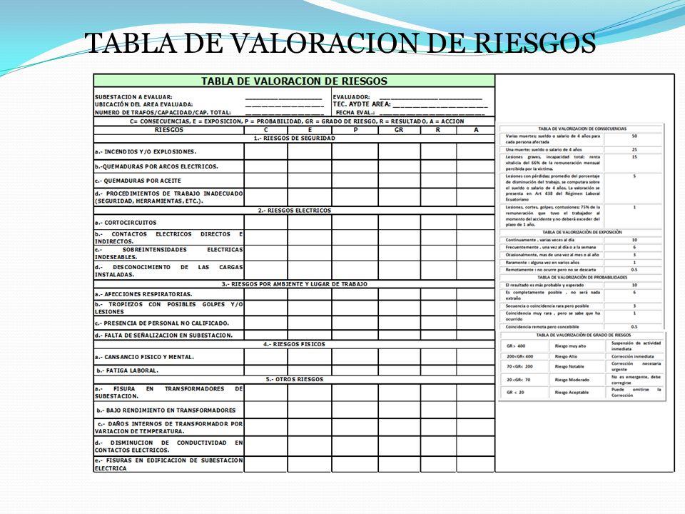 TABLA DE VALORACION DE RIESGOS